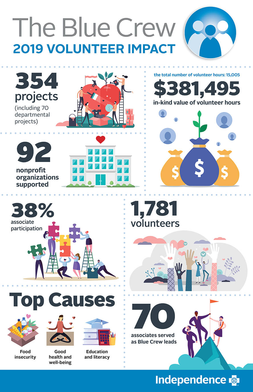 Nearly 1,800 Blue Crew volunteers donated over 15,000 hours in support of more than 350 volunteer projects throughout our region. Through our efforts, we supported 92 nonprofit organizations. The in-kind value of our volunteer time was over $380k (based on the Independent Sector definition of volunteer time value)